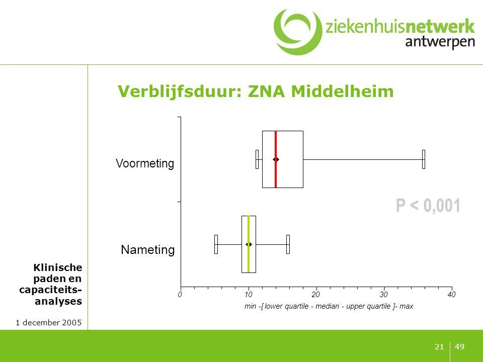 Klinische paden en capaciteits- analyses 1 december 2005 4921 Verblijfsduur: ZNA Middelheim 010203040 Nameting Voormeting min -[ lower quartile - medi