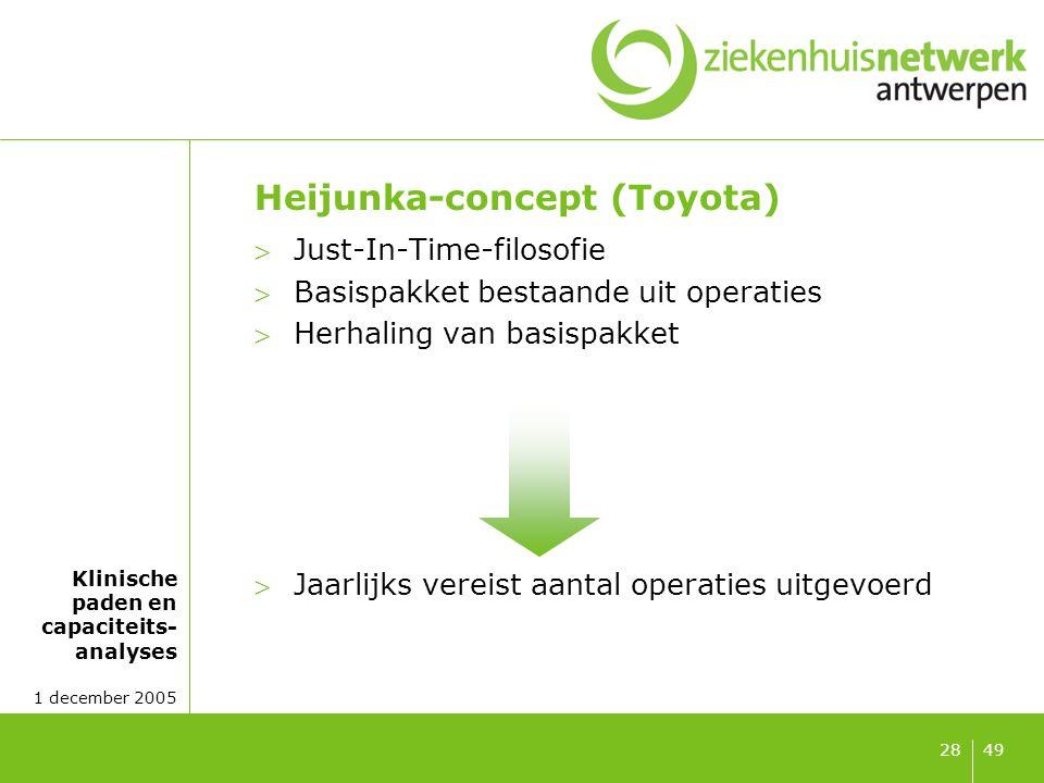 Klinische paden en capaciteits- analyses 1 december 2005 4928 Heijunka-concept (Toyota) Just-In-Time-filosofie Basispakket bestaande uit operaties 