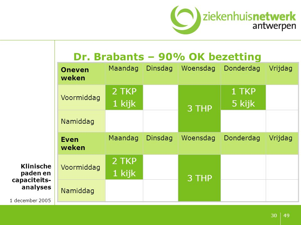Klinische paden en capaciteits- analyses 1 december 2005 4930 Dr. Brabants – 90% OK bezetting Oneven weken MaandagDinsdagWoensdagDonderdagVrijdag Voor