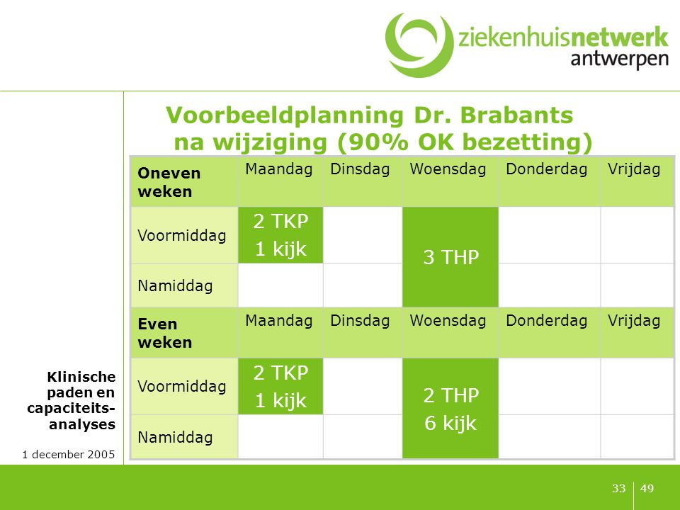 Klinische paden en capaciteits- analyses 1 december 2005 4933 Voorbeeldplanning Dr. Brabants na wijziging (90% OK bezetting) Oneven weken MaandagDinsd