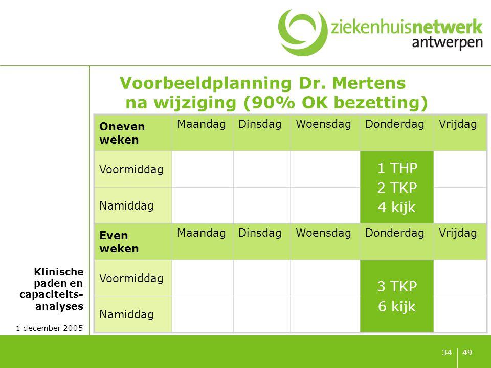 Klinische paden en capaciteits- analyses 1 december 2005 4934 Voorbeeldplanning Dr. Mertens na wijziging (90% OK bezetting) Oneven weken MaandagDinsda