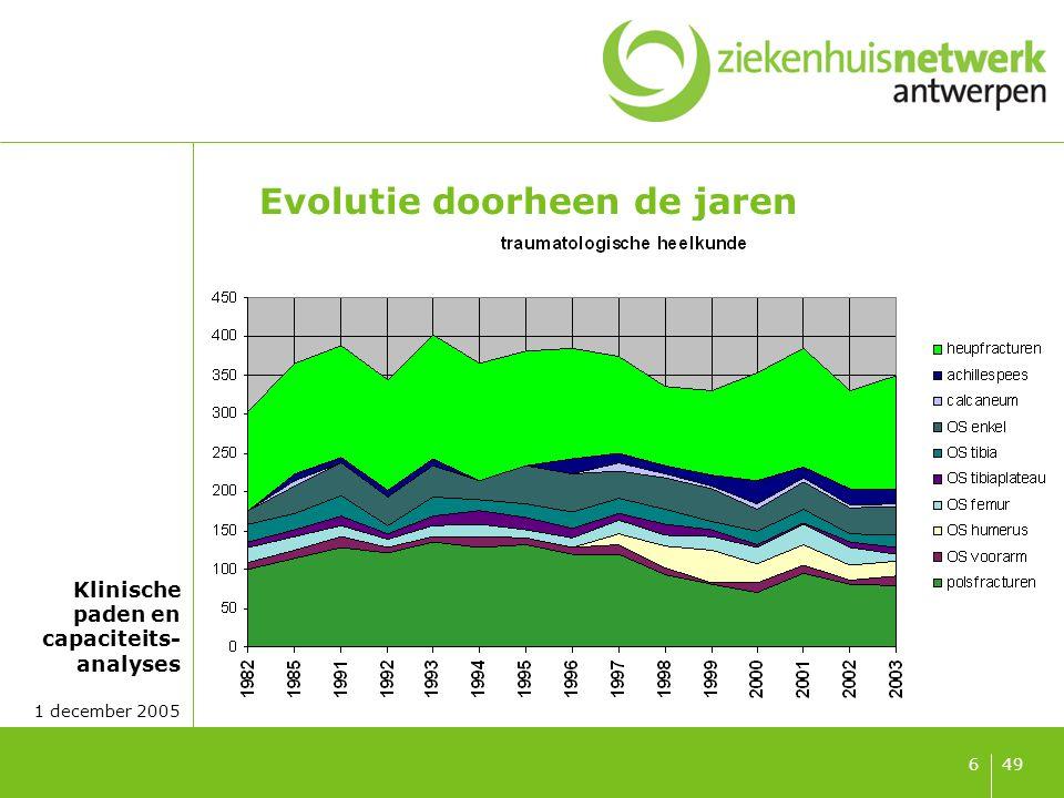 Klinische paden en capaciteits- analyses 1 december 2005 497 Evolutie aantal THP
