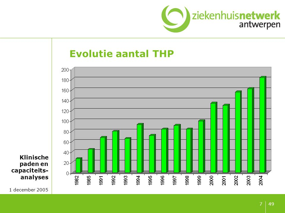 Klinische paden en capaciteits- analyses 1 december 2005 498 Evolutie aantal TKP