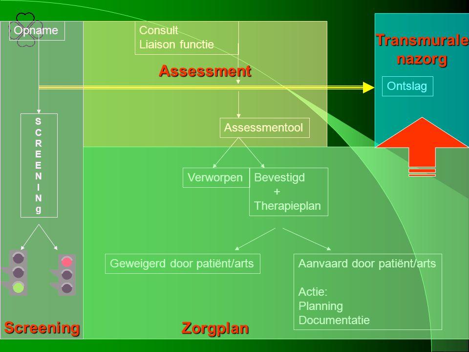 SCREENINgSCREENINg Opname Assessmentool VerworpenBevestigd + Therapieplan Consult Liaison functie Aanvaard door patiënt/arts Actie: Planning Documenta