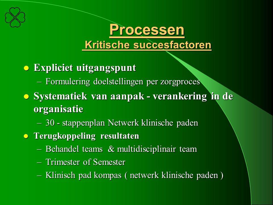 Processen Kritische succesfactoren l Expliciet uitgangspunt –Formulering doelstellingen per zorgproces l Systematiek van aanpak - verankering in de or