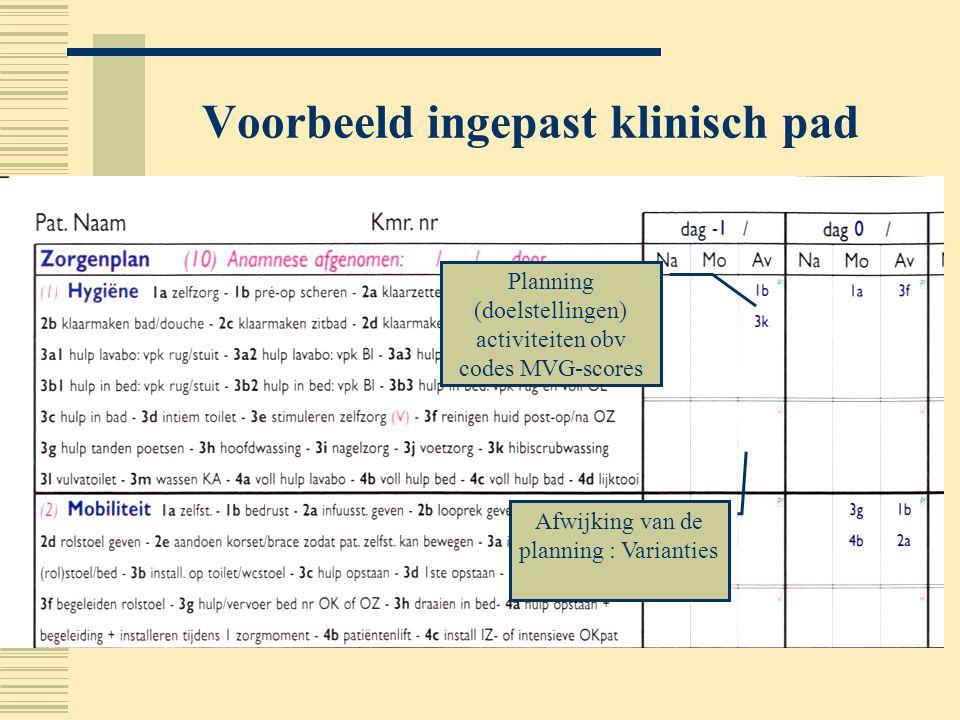 Voorbeeld ingepast klinisch pad Afwijking van de planning : Varianties Planning (doelstellingen) activiteiten obv codes MVG-scores