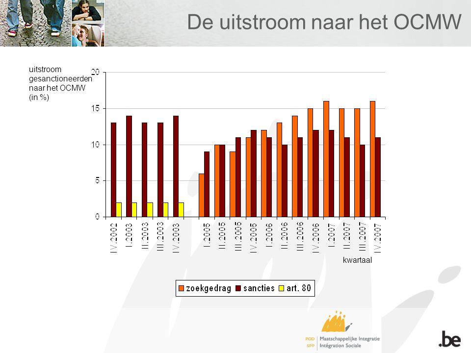 De uitstroom naar het OCMW uitstroom gesanctioneerden naar het OCMW (in %) kwartaal