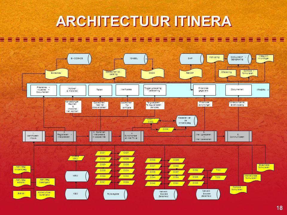 18 ARCHITECTUUR ITINERA