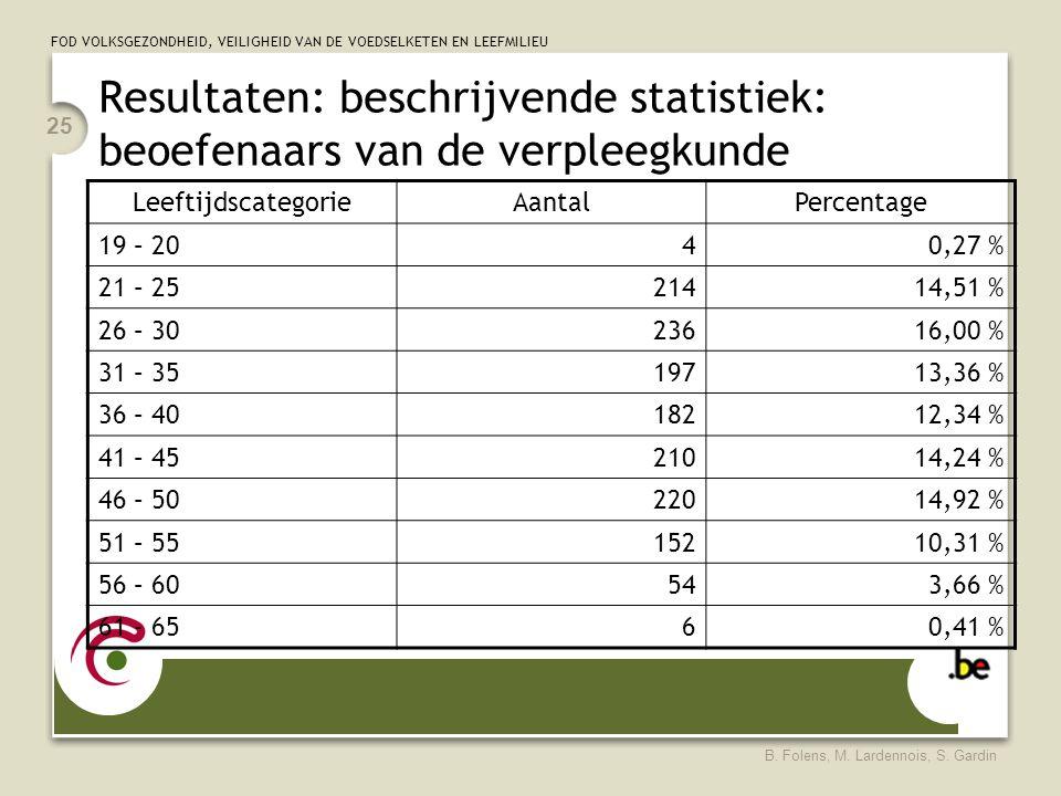 FOD VOLKSGEZONDHEID, VEILIGHEID VAN DE VOEDSELKETEN EN LEEFMILIEU B. Folens, M. Lardennois, S. Gardin 25 Resultaten: beschrijvende statistiek: beoefen