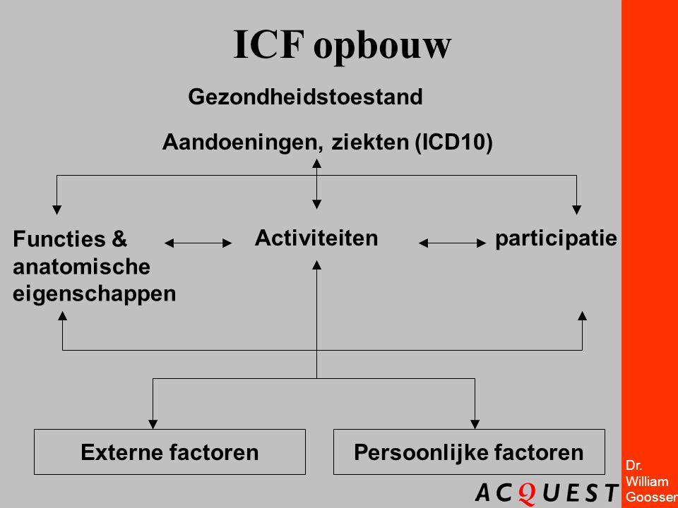 Dr. William Goossen Gezondheidstoestand participatie Externe factoren Activiteiten Aandoeningen, ziekten (ICD10) Functies & anatomische eigenschappen