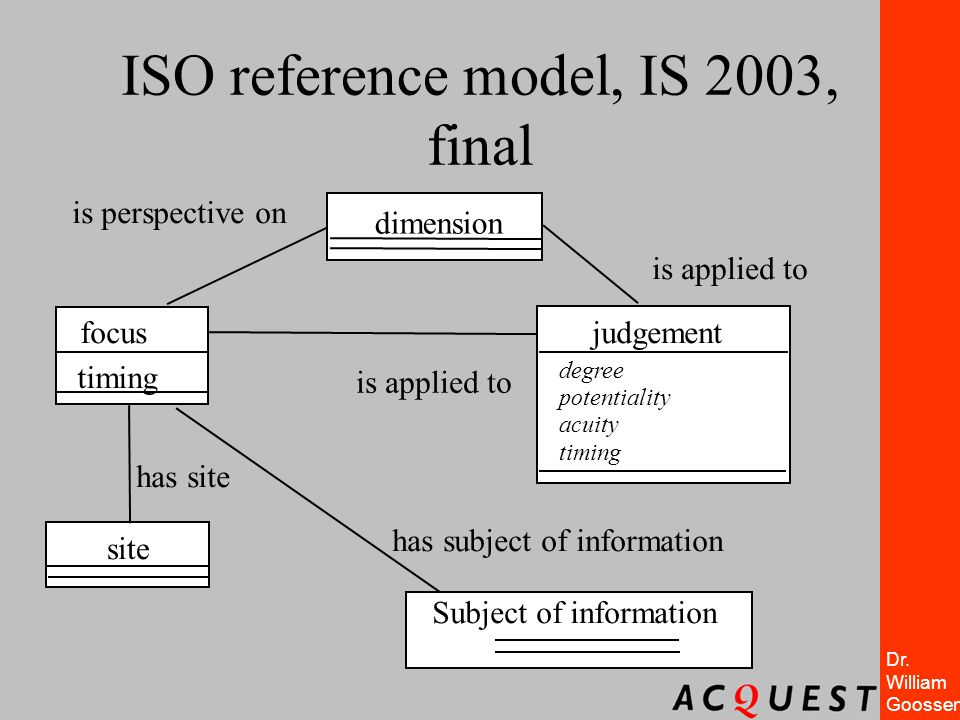 Dr. William Goossen ISO reference model, IS 2003, final is perspective on is applied to focus timing site Subject of information judgement degree pote