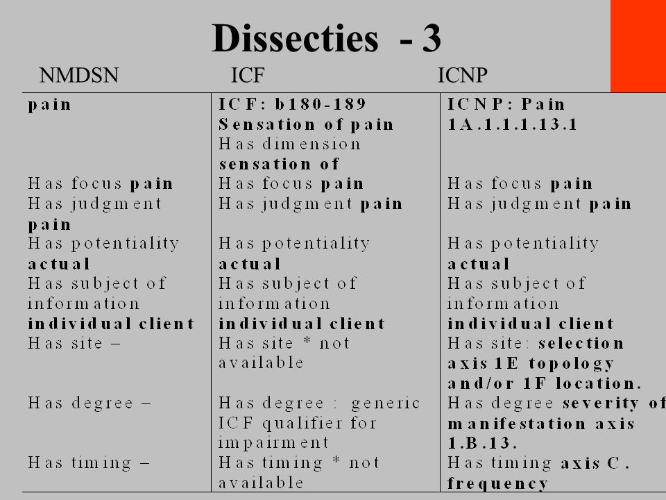 Dr. William Goossen Dissecties - 3 NMDSN ICF ICNP