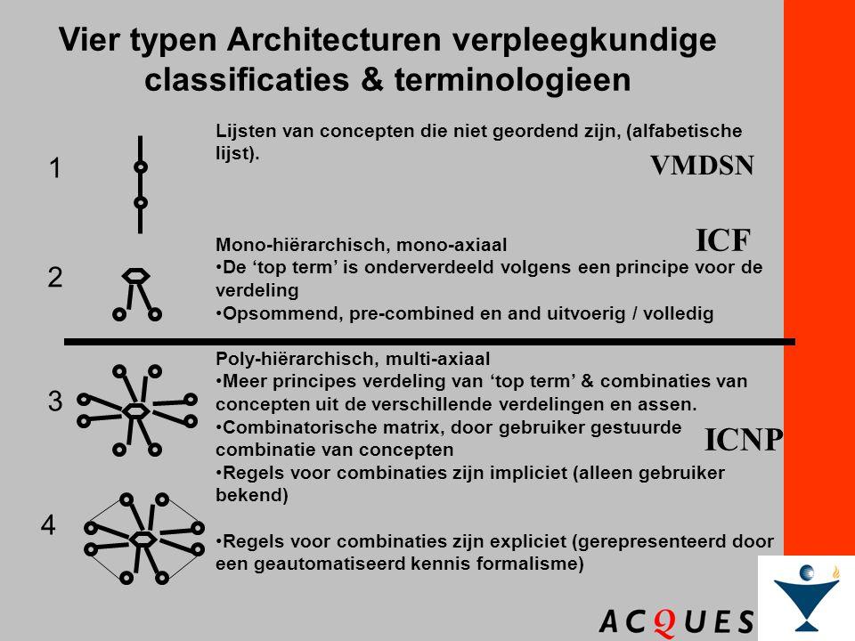 Dr. William Goossen Vier typen Architecturen verpleegkundige classificaties & terminologieen Lijsten van concepten die niet geordend zijn, (alfabetisc