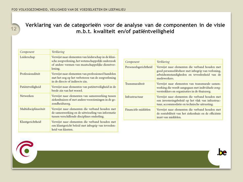 FOD VOLKSGEZONDHEID, VEILIGHEID VAN DE VOEDSELKETEN EN LEEFMILIEU 12 Verklaring van de categorieën voor de analyse van de componenten in de visie m.b.t.