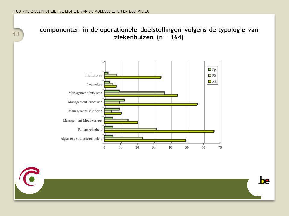 FOD VOLKSGEZONDHEID, VEILIGHEID VAN DE VOEDSELKETEN EN LEEFMILIEU 13 componenten in de operationele doelstellingen volgens de typologie van ziekenhuizen (n = 164)