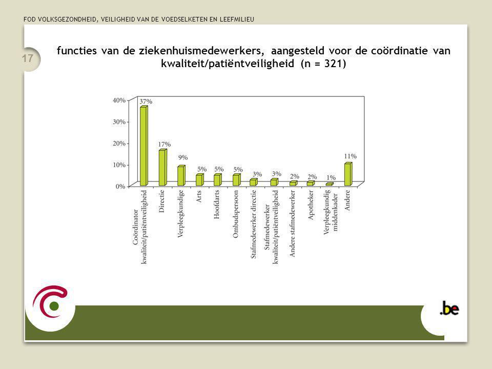 FOD VOLKSGEZONDHEID, VEILIGHEID VAN DE VOEDSELKETEN EN LEEFMILIEU 17 functies van de ziekenhuismedewerkers, aangesteld voor de coördinatie van kwaliteit/patiëntveiligheid (n = 321)
