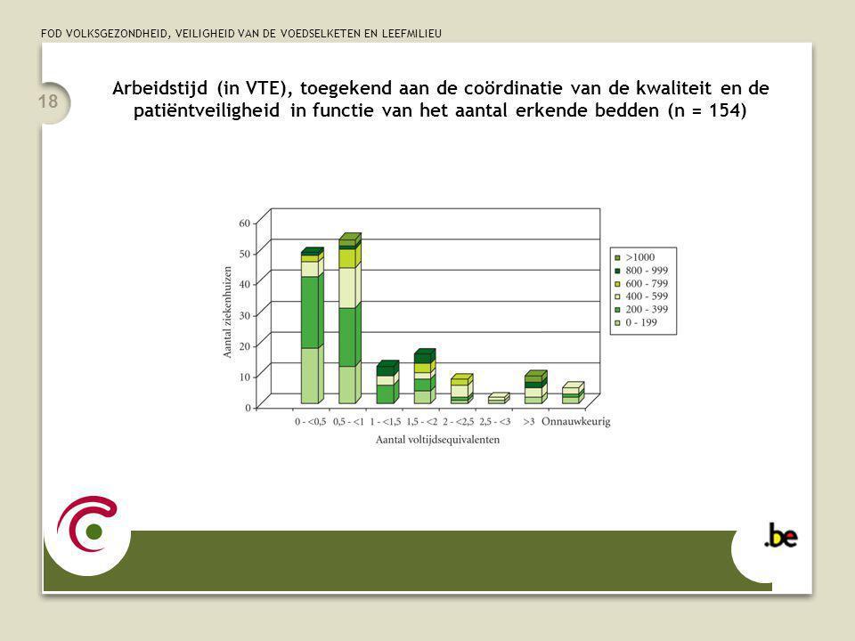 FOD VOLKSGEZONDHEID, VEILIGHEID VAN DE VOEDSELKETEN EN LEEFMILIEU 18 Arbeidstijd (in VTE), toegekend aan de coördinatie van de kwaliteit en de patiëntveiligheid in functie van het aantal erkende bedden (n = 154)