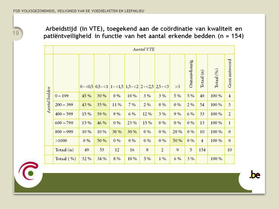 FOD VOLKSGEZONDHEID, VEILIGHEID VAN DE VOEDSELKETEN EN LEEFMILIEU 19 Arbeidstijd (in VTE), toegekend aan de coördinatie van kwaliteit en patiëntveiligheid in functie van het aantal erkende bedden (n = 154)
