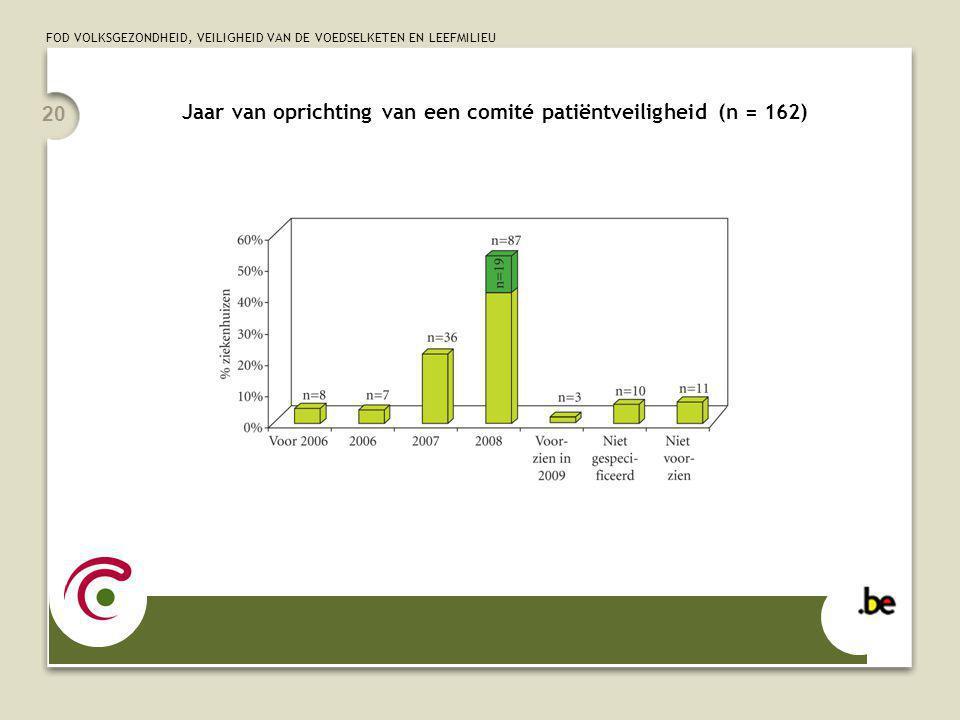 FOD VOLKSGEZONDHEID, VEILIGHEID VAN DE VOEDSELKETEN EN LEEFMILIEU 20 Jaar van oprichting van een comité patiëntveiligheid (n = 162)