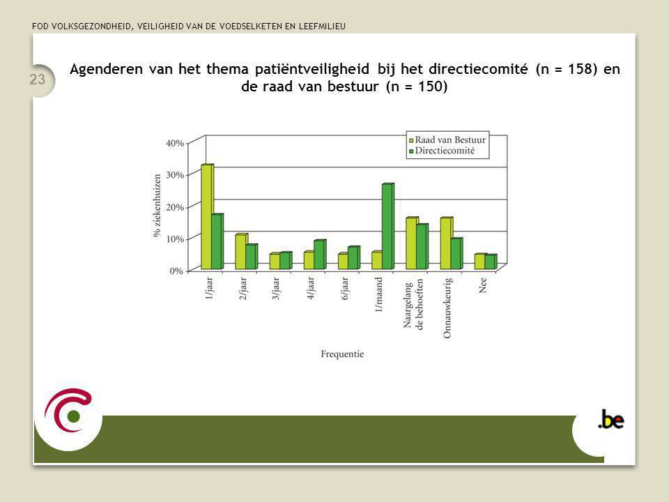 FOD VOLKSGEZONDHEID, VEILIGHEID VAN DE VOEDSELKETEN EN LEEFMILIEU 23 Agenderen van het thema patiëntveiligheid bij het directiecomité (n = 158) en de