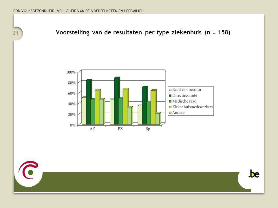 FOD VOLKSGEZONDHEID, VEILIGHEID VAN DE VOEDSELKETEN EN LEEFMILIEU 31 Voorstelling van de resultaten per type ziekenhuis (n = 158)