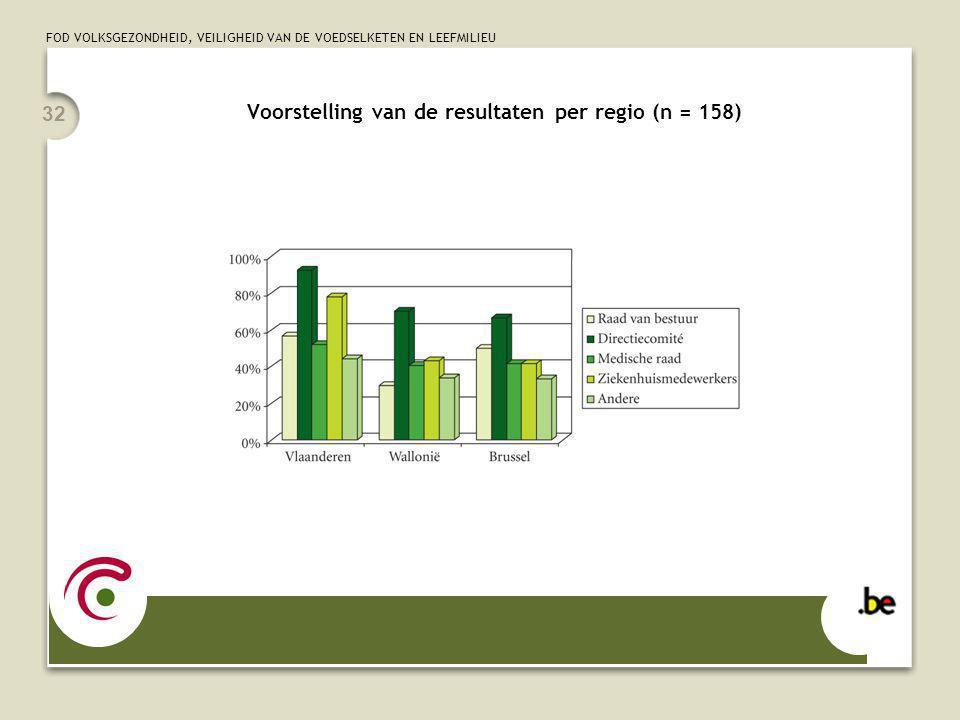FOD VOLKSGEZONDHEID, VEILIGHEID VAN DE VOEDSELKETEN EN LEEFMILIEU 32 Voorstelling van de resultaten per regio (n = 158)