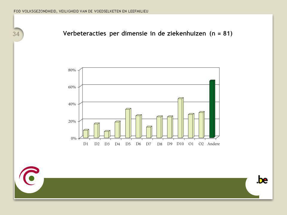 FOD VOLKSGEZONDHEID, VEILIGHEID VAN DE VOEDSELKETEN EN LEEFMILIEU 34 Verbeteracties per dimensie in de ziekenhuizen (n = 81)