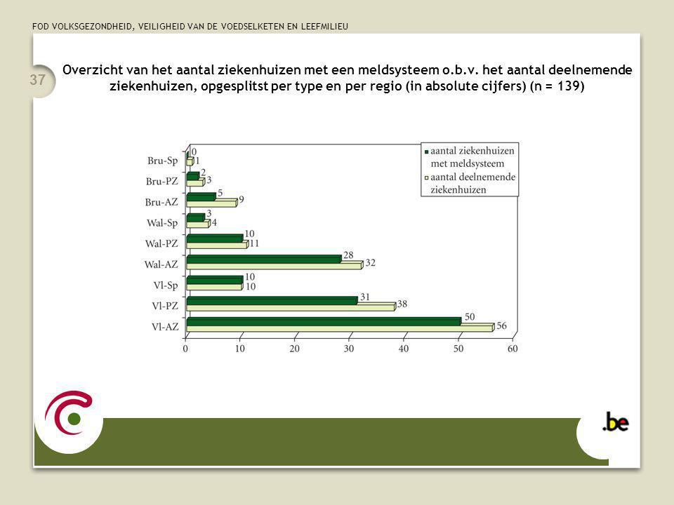 FOD VOLKSGEZONDHEID, VEILIGHEID VAN DE VOEDSELKETEN EN LEEFMILIEU 37 Overzicht van het aantal ziekenhuizen met een meldsysteem o.b.v. het aantal deeln