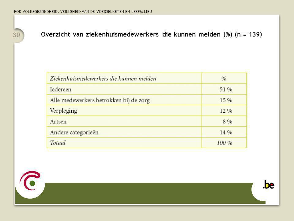 FOD VOLKSGEZONDHEID, VEILIGHEID VAN DE VOEDSELKETEN EN LEEFMILIEU 39 Overzicht van ziekenhuismedewerkers die kunnen melden (%) (n = 139)