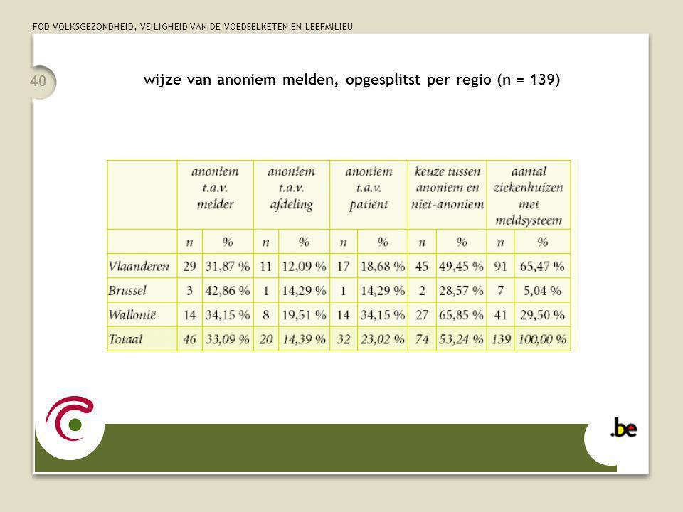 FOD VOLKSGEZONDHEID, VEILIGHEID VAN DE VOEDSELKETEN EN LEEFMILIEU 40 wijze van anoniem melden, opgesplitst per regio (n = 139)