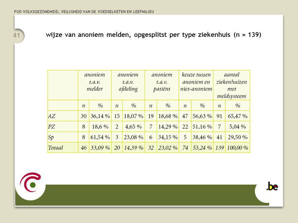 FOD VOLKSGEZONDHEID, VEILIGHEID VAN DE VOEDSELKETEN EN LEEFMILIEU 41 wijze van anoniem melden, opgesplitst per type ziekenhuis (n = 139)