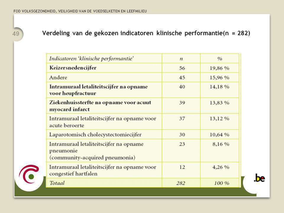 FOD VOLKSGEZONDHEID, VEILIGHEID VAN DE VOEDSELKETEN EN LEEFMILIEU 49 Verdeling van de gekozen indicatoren klinische performantie(n = 282)