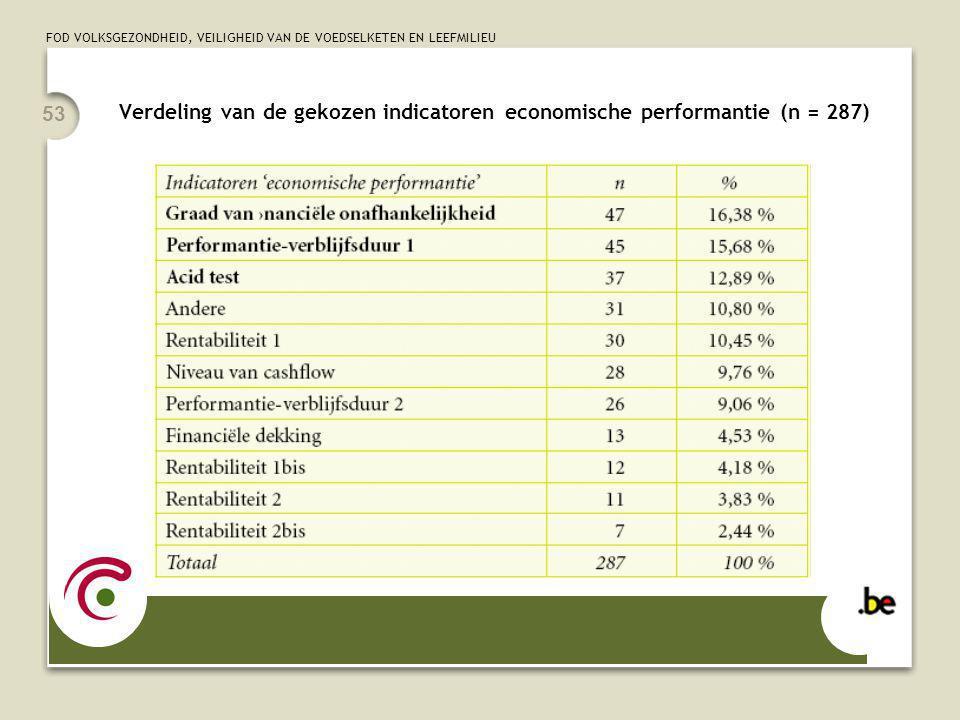 FOD VOLKSGEZONDHEID, VEILIGHEID VAN DE VOEDSELKETEN EN LEEFMILIEU 53 Verdeling van de gekozen indicatoren economische performantie (n = 287)