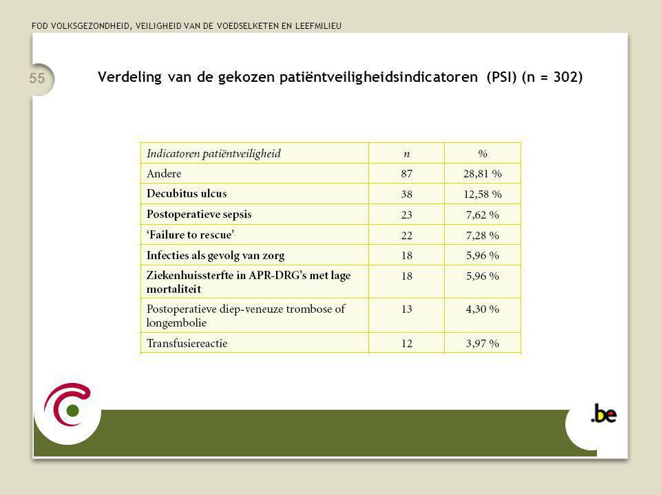 FOD VOLKSGEZONDHEID, VEILIGHEID VAN DE VOEDSELKETEN EN LEEFMILIEU 55 Verdeling van de gekozen patiëntveiligheidsindicatoren (PSI) (n = 302)