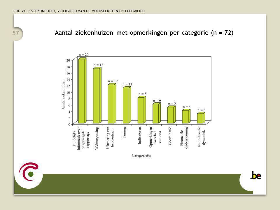 FOD VOLKSGEZONDHEID, VEILIGHEID VAN DE VOEDSELKETEN EN LEEFMILIEU 57 Aantal ziekenhuizen met opmerkingen per categorie (n = 72)