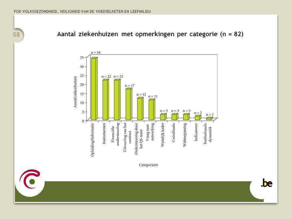 FOD VOLKSGEZONDHEID, VEILIGHEID VAN DE VOEDSELKETEN EN LEEFMILIEU 58 Aantal ziekenhuizen met opmerkingen per categorie (n = 82)