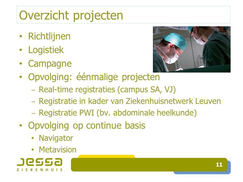 Overzicht projecten Richtlijnen Logistiek Campagne Opvolging: éénmalige projecten ‒ Real-time registraties (campus SA, VJ) ‒ Registratie in kader van