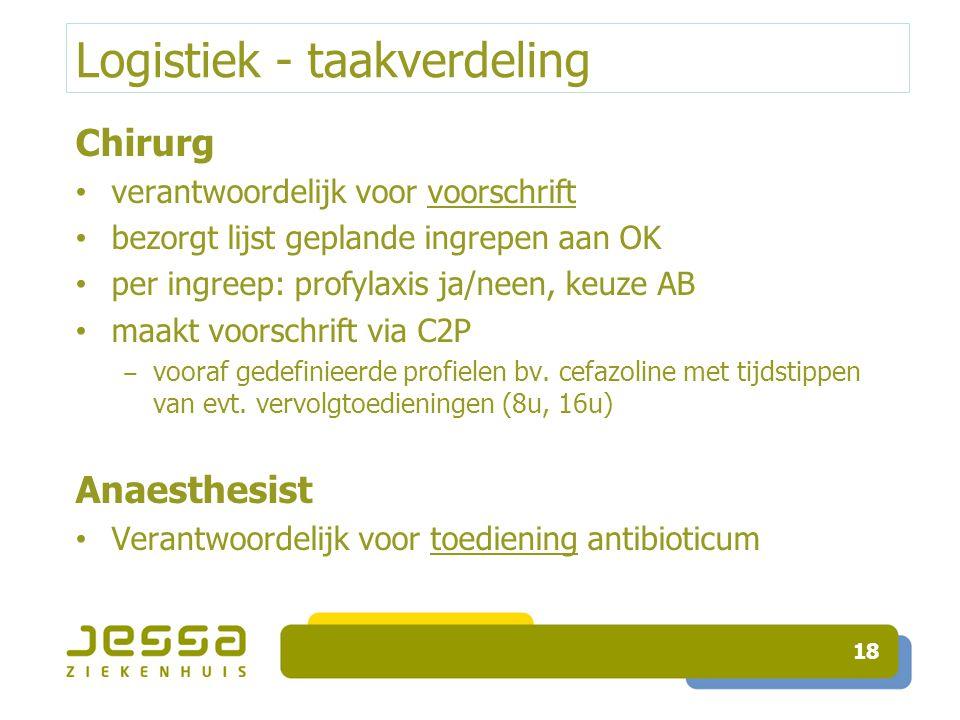 Logistiek - taakverdeling Chirurg verantwoordelijk voor voorschrift bezorgt lijst geplande ingrepen aan OK per ingreep: profylaxis ja/neen, keuze AB m
