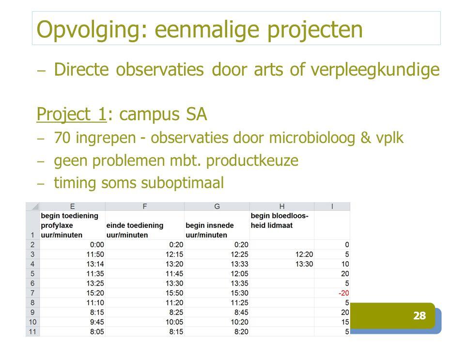 Opvolging: eenmalige projecten ‒ Directe observaties door arts of verpleegkundige Project 1: campus SA ‒ 70 ingrepen - observaties door microbioloog &