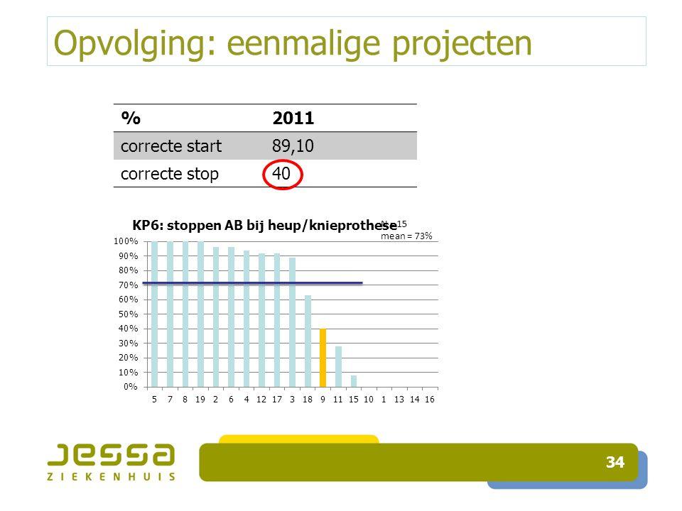 Opvolging: eenmalige projecten 34 %2011 correcte start89,10 correcte stop40