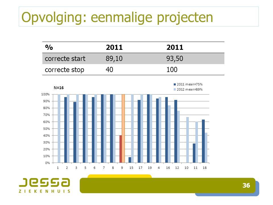 Opvolging: eenmalige projecten 36 %2011 correcte start89,1093,50 correcte stop40100