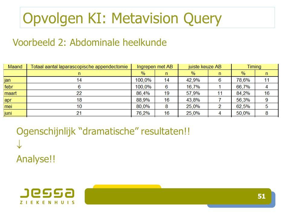 """Opvolgen KI: Metavision Query 51 Ogenschijnlijk """"dramatische"""" resultaten!!  Analyse!! Voorbeeld 2: Abdominale heelkunde"""