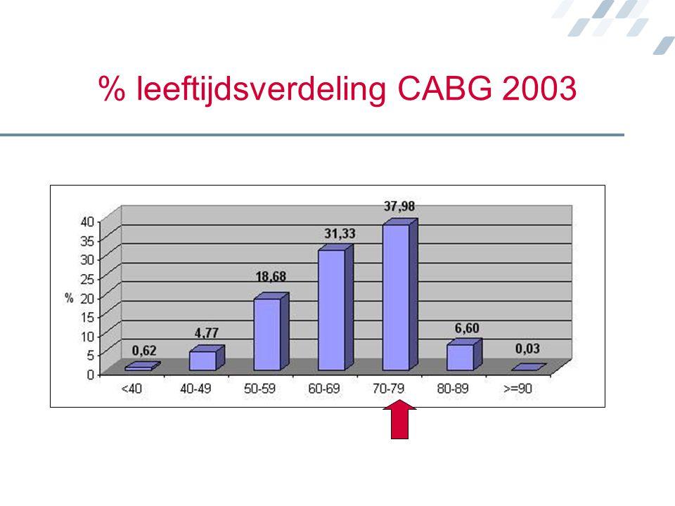 % leeftijdsverdeling CABG 2003