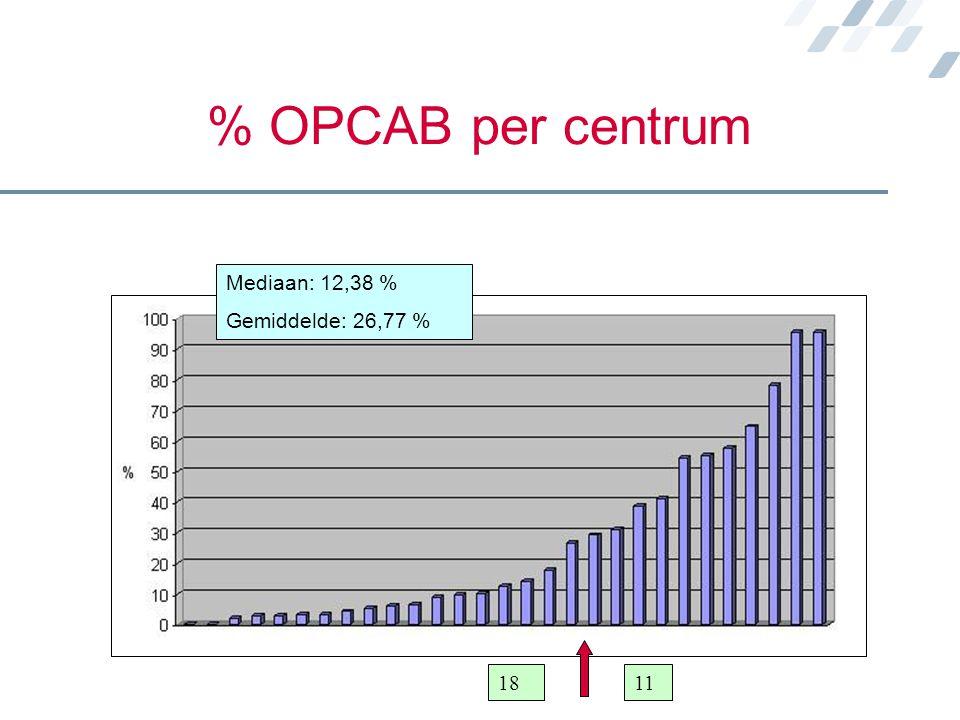 % OPCAB per centrum Mediaan: 12,38 % Gemiddelde: 26,77 % 1811