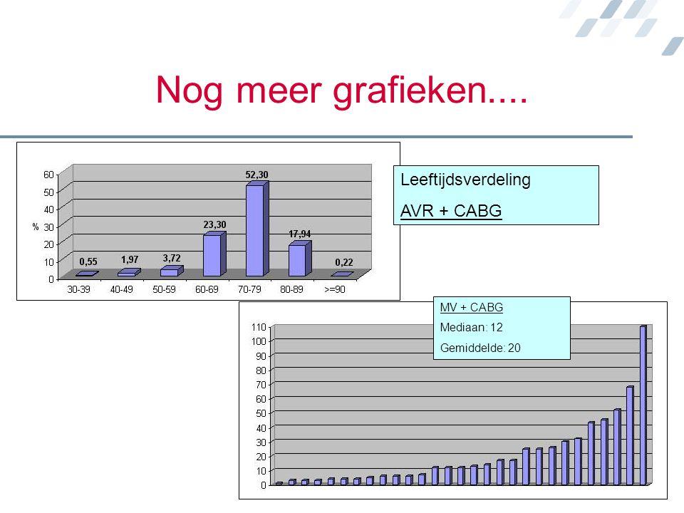 Nog meer grafieken.... MV + CABG Mediaan: 12 Gemiddelde: 20 Leeftijdsverdeling AVR + CABG