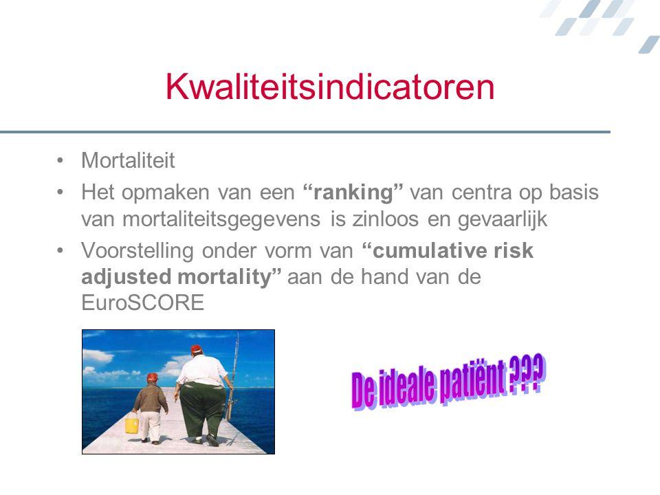 """Kwaliteitsindicatoren Mortaliteit Het opmaken van een """"ranking"""" van centra op basis van mortaliteitsgegevens is zinloos en gevaarlijk Voorstelling ond"""