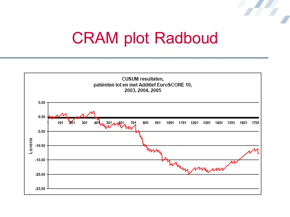 CRAM plot Radboud