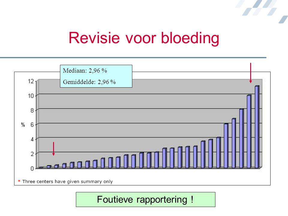 Revisie voor bloeding Mediaan: 2,96 % Gemiddelde: 2,96 % Foutieve rapportering !