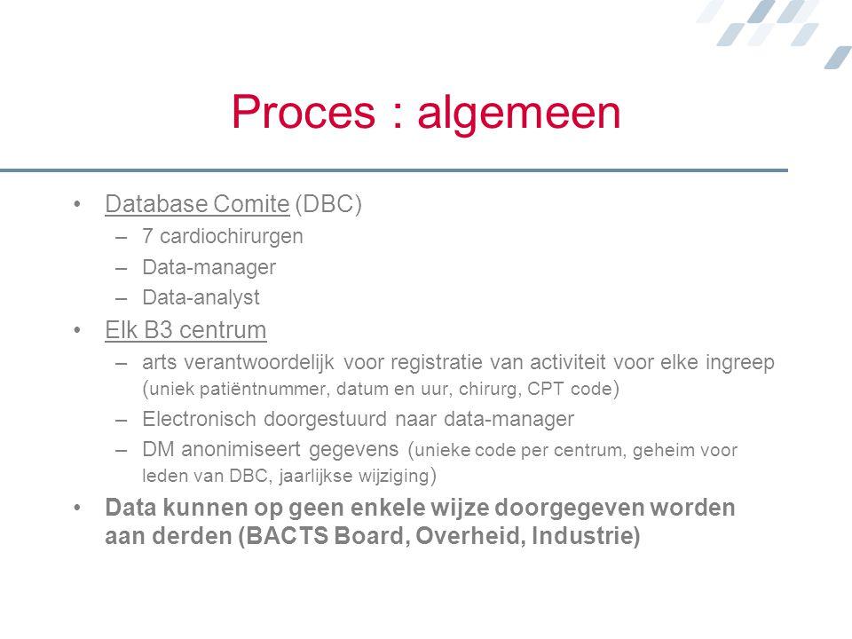Proces : algemeen Database Comite (DBC) –7 cardiochirurgen –Data-manager –Data-analyst Elk B3 centrum –arts verantwoordelijk voor registratie van acti