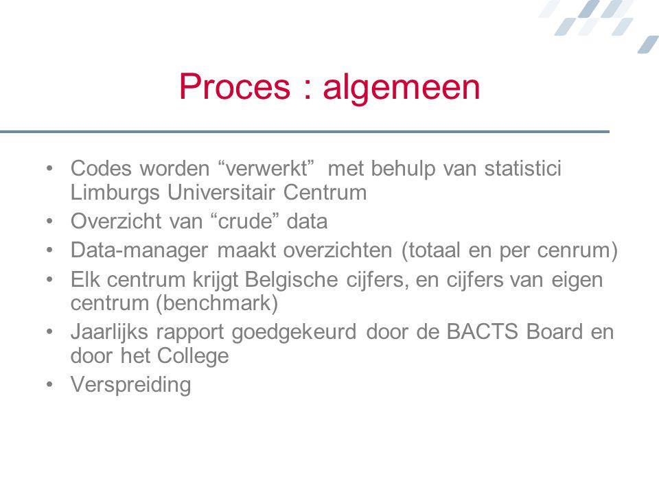 """Proces : algemeen Codes worden """"verwerkt"""" met behulp van statistici Limburgs Universitair Centrum Overzicht van """"crude"""" data Data-manager maakt overzi"""